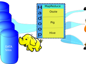 Hadoop architecture matters not just set of tools