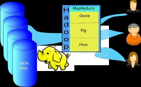 Apache hadoop architecture