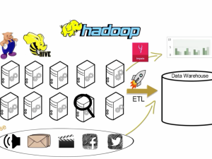Role of hadoop in today's data warehouses