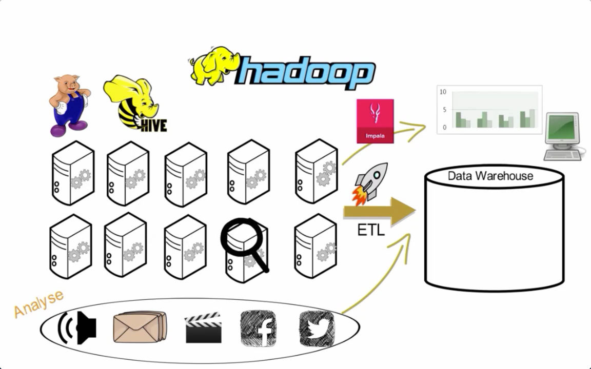 Hadoop Data Warehouse
