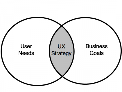 When and how the UX strategy should be laid out?